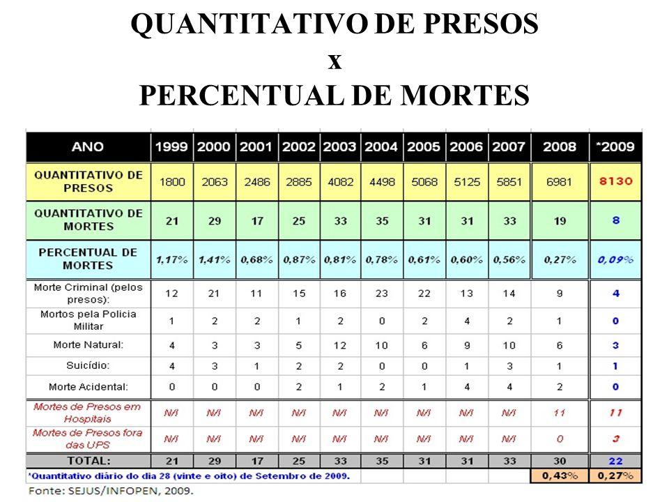 QUANTITATIVO DE PRESOS x PERCENTUAL DE MORTES