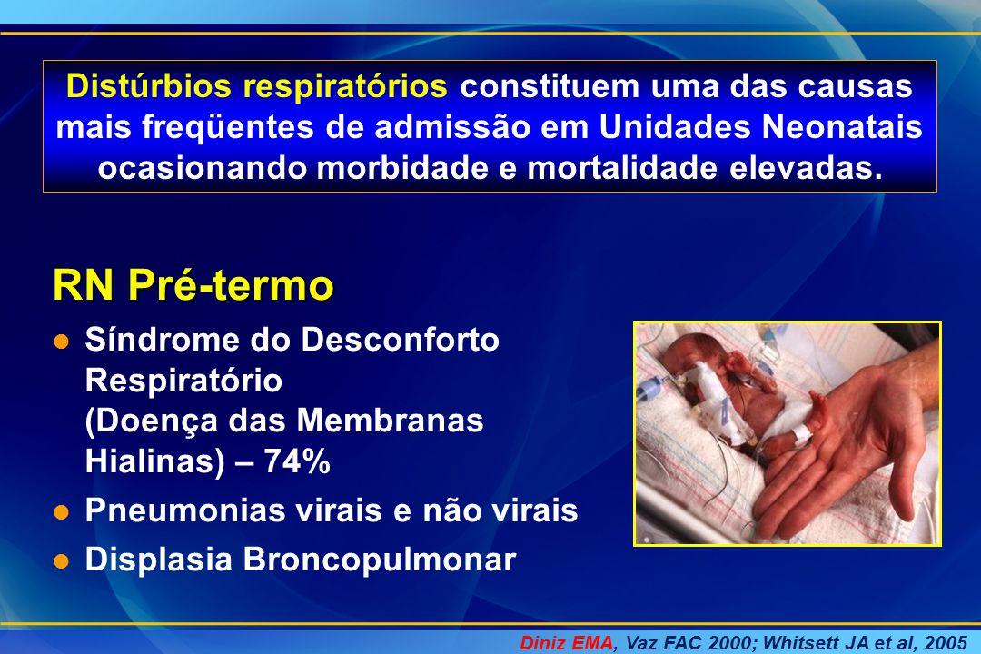 Diniz EMA, Vaz FAC 2000; Whitsett JA et al, 2005 RN Pré-termo l Síndrome do Desconforto Respiratório (Doença das Membranas Hialinas) – 74% l Pneumonia