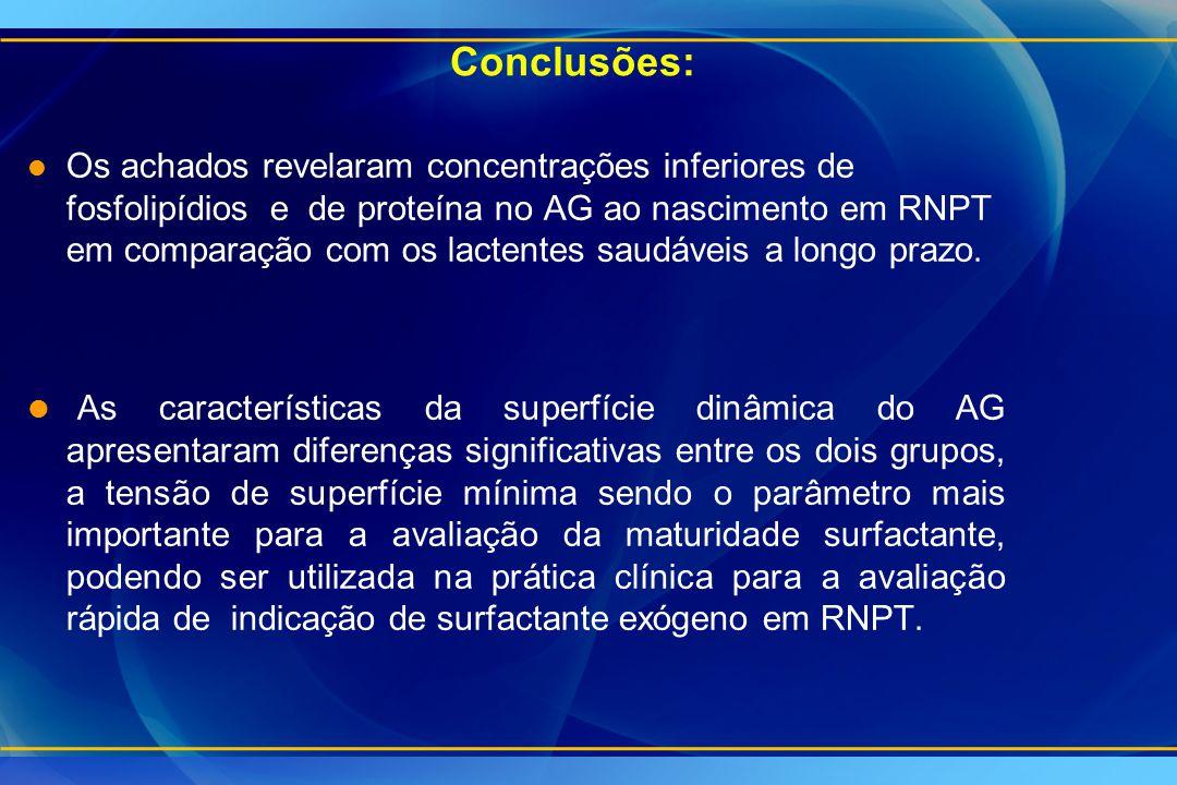 Conclusões: l Os achados revelaram concentrações inferiores de fosfolipídios e de proteína no AG ao nascimento em RNPT em comparação com os lactentes