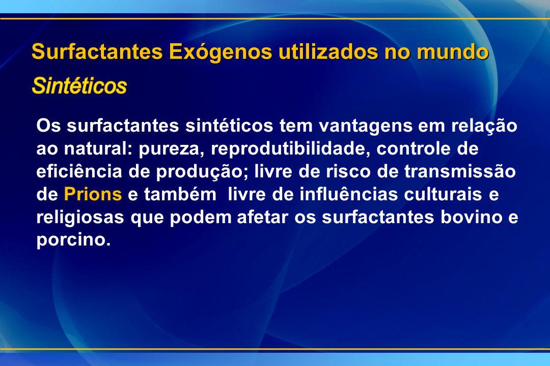 Surfactantes Exógenos utilizados no mundo Os surfactantes sintéticos tem vantagens em relação ao natural: pureza, reprodutibilidade, controle de efici