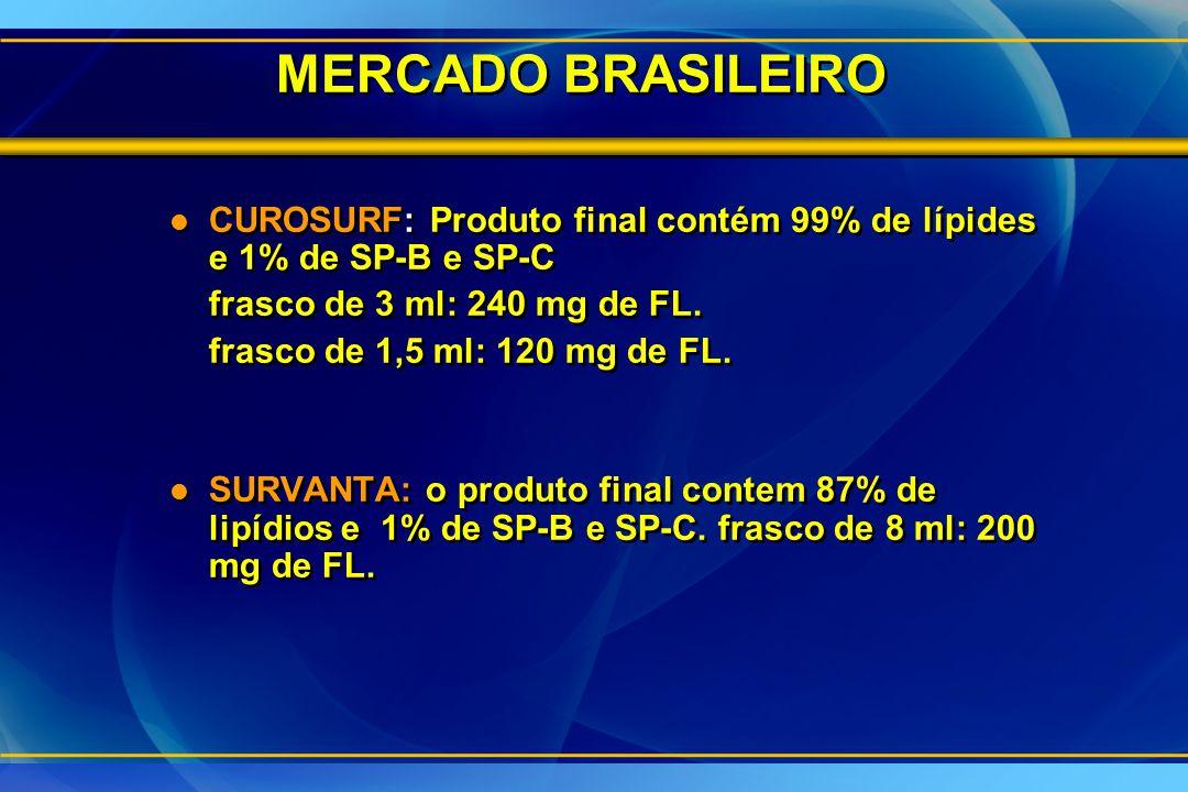 MERCADO BRASILEIRO l CUROSURF: Produto final contém 99% de lípides e 1% de SP-B e SP-C frasco de 3 ml: 240 mg de FL. frasco de 1,5 ml: 120 mg de FL. l