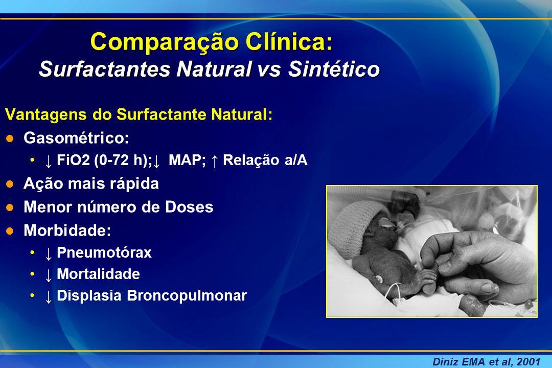 Comparação Clínica: Surfactantes Natural vs Sintético Comparação Clínica: Surfactantes Natural vs Sintético Vantagens do Surfactante Natural: l Gasomé