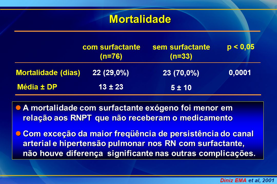 Mortalidade p < 0,05 (n=76)(n=33) Mortalidade (dias)22 (29,0%) 23 (70,0%) 0,0001 Média ± DP 13 ± 23 5 ± 10 com surfactantesem surfactante A mortalidad
