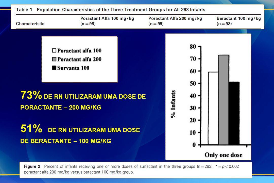 73% DE RN UTILIZARAM UMA DOSE DE PORACTANTE – 200 MG/KG 51% DE RN UTILIZARAM UMA DOSE DE BERACTANTE – 100 MG/KG