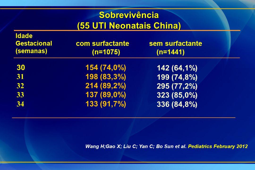 Sobrevivência (55 UTI Neonatais China) (n=1075)(n=1441) 30 31 32 33 34 154 (74,0%) 198 (83,3%) 214 (89,2%) 137 (89,0%) 133 (91,7%) 142 (64,1%) 199 (74