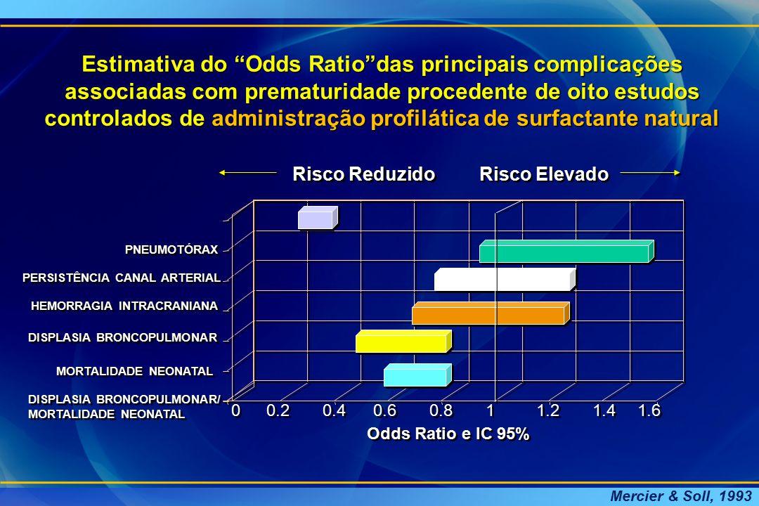 """HEMORRAGIA INTRACRANIANA Estimativa do """"Odds Ratio""""das principais complicações associadas com prematuridade procedente de oito estudos controlados de"""