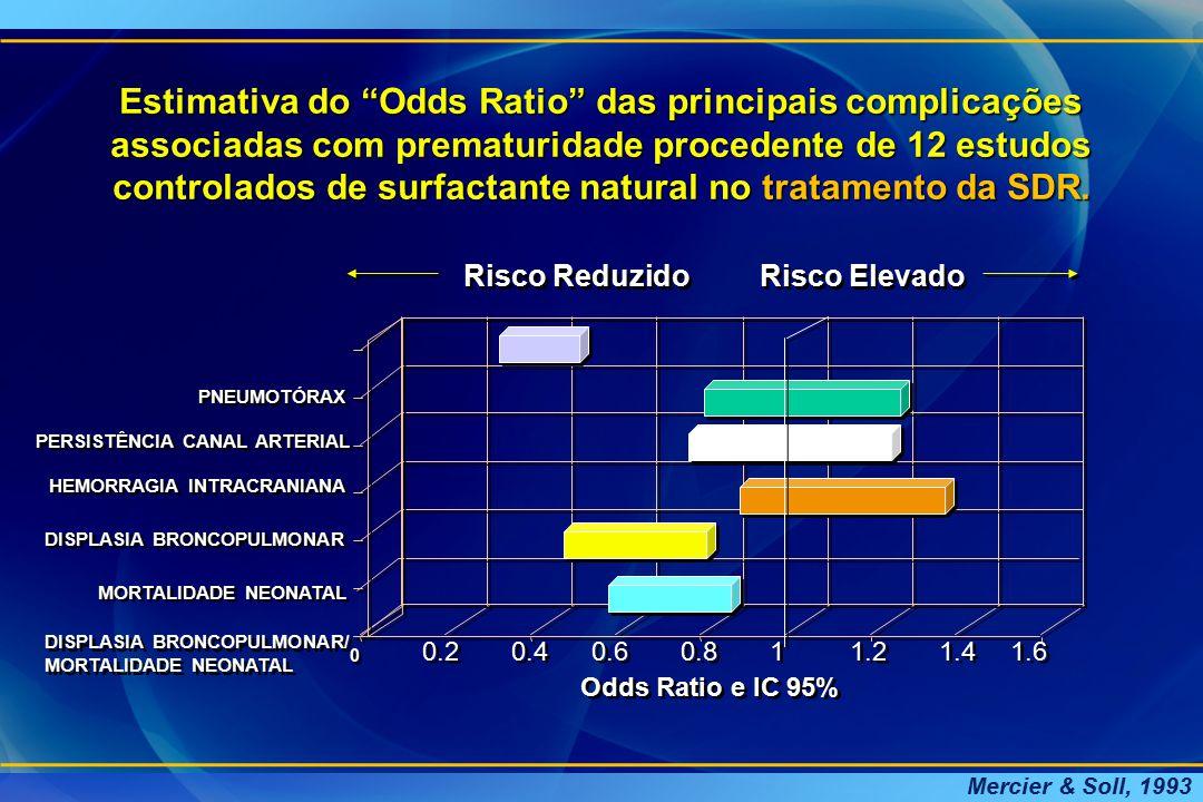 """Estimativa do """"Odds Ratio"""" das principais complicações associadas com prematuridade procedente de 12 estudos controlados de surfactante natural no tra"""