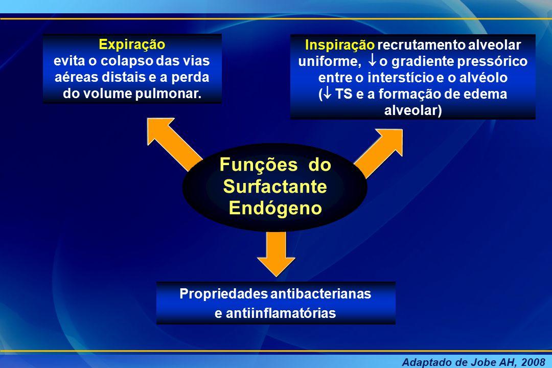 Surfactante Exógeno Critérios de Indicação: Administrar o surfactante o mais precocemente possível, nas primeiras horas de vida e antes de completar a 24ª.
