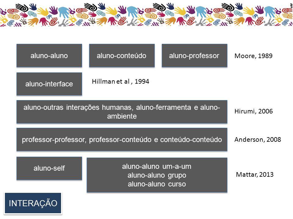 INTERAÇÃO aluno-aluno aluno-conteúdo aluno-professor aluno-interface aluno-outras interações humanas, aluno-ferramenta e aluno- ambiente professor-professor, professor-conteúdo e conteúdo-conteúdo aluno-self aluno-aluno um-a-um aluno-aluno grupo aluno-aluno curso aluno-aluno um-a-um aluno-aluno grupo aluno-aluno curso Moore, 1989 Hillman et al, 1994 Hirumi, 2006 Anderson, 2008 Mattar, 2013