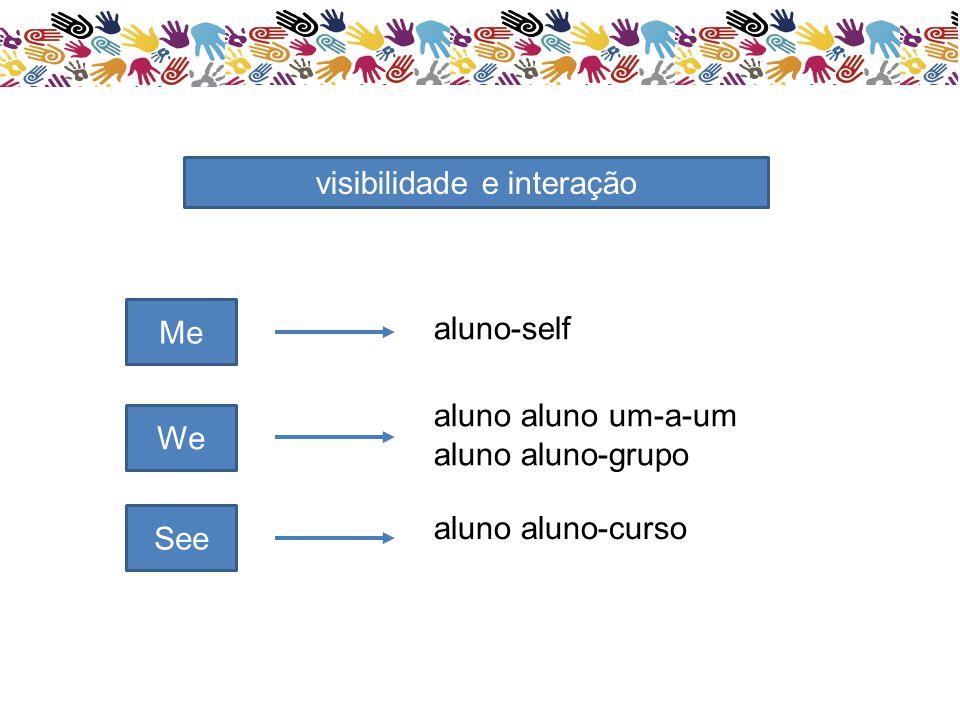 Me We See aluno-self visibilidade e interação aluno aluno um-a-um aluno aluno-grupo aluno aluno-curso
