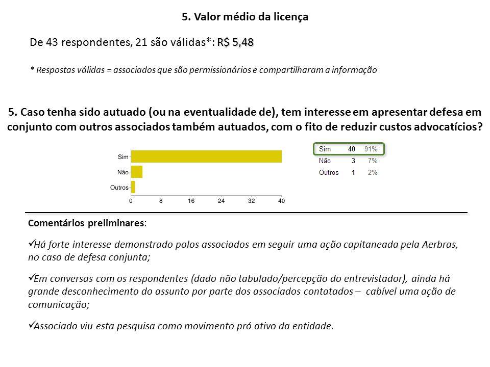 5. Valor médio da licença 5.