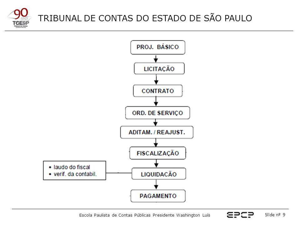 TRIBUNAL DE CONTAS DO ESTADO DE SÃO PAULO Escola Paulista de Contas Públicas Presidente Washington Luís Slide nº 50 O Gestor do Contrato Exemplo de check list para acompanhamento contratual* * ADAPTADO DO MODELO SUGERIDO NO ANEXO II DO MANUAL DE FISCALIZAÇÃO ELABORADO PELA DIRETORIA GERAL DO MINISTÉRIO PÚBLICO DO ESTADO DE SÃO PAULO.