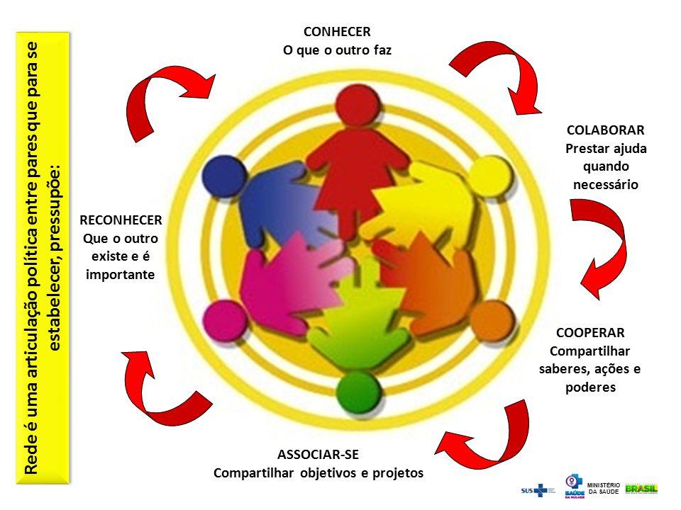 COLABORAR Prestar ajuda quando necessário CONHECER O que o outro faz ASSOCIAR-SE Compartilhar objetivos e projetos RECONHECER Que o outro existe e é i