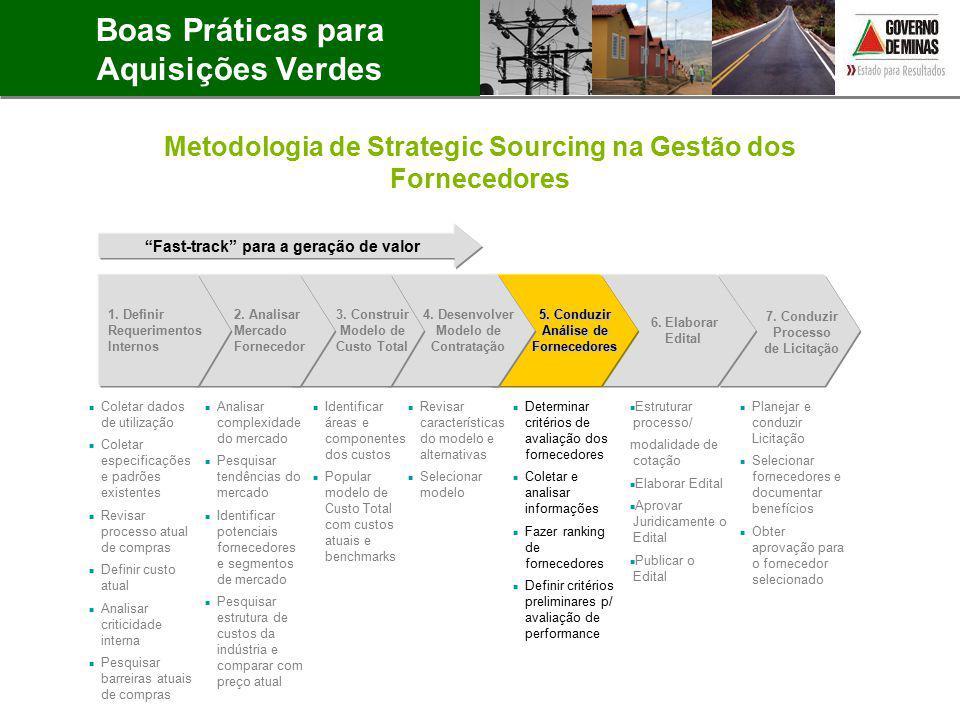 1.Definir Requerimentos Internos 2. Analisar Mercado Fornecedor 3.