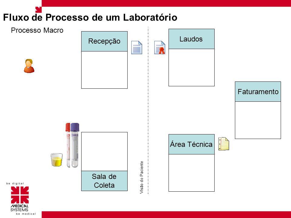 Cadastros Laboratoriais Para o funcionamento do processo o sistema deve ter cadastrado os seguintes itens: Amostras Tempo de Amostras Postos de Coleta Tubos de Coleta Status de Coleta Reagentes Laboratório de Apoio Métodos Qualificação da Amostra