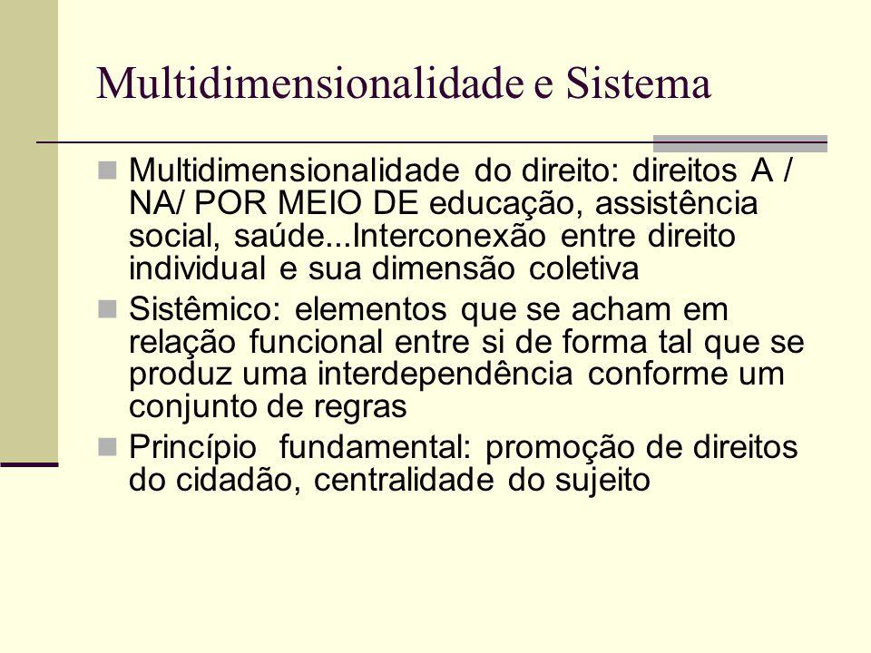 Multidimensionalidade e Sistema Multidimensionalidade do direito: direitos A / NA/ POR MEIO DE educação, assistência social, saúde...Interconexão entr