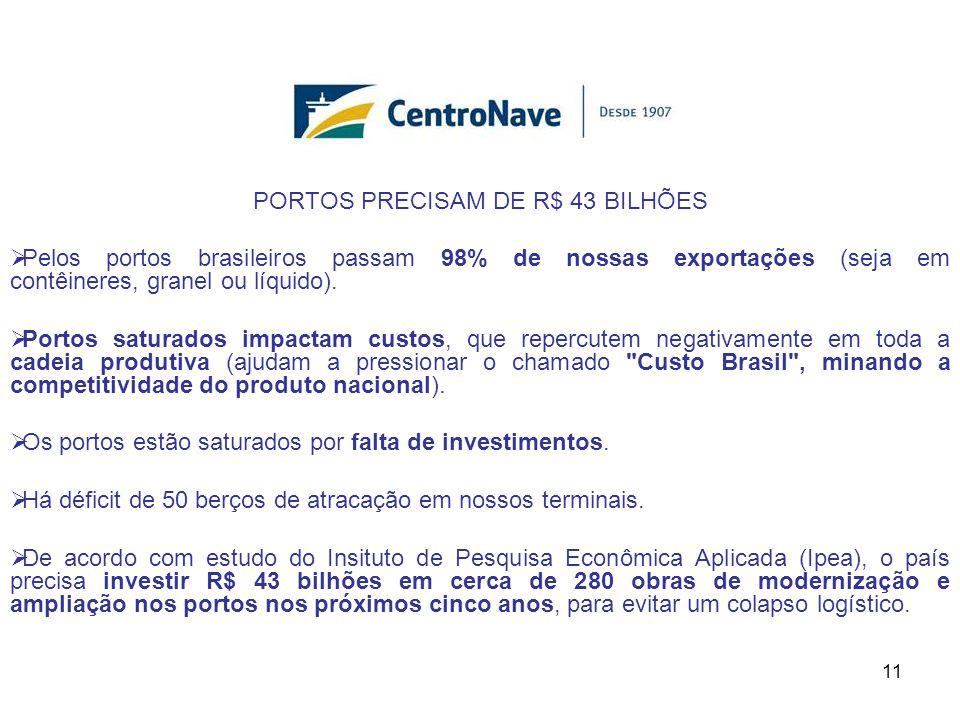 PORTOS PRECISAM DE R$ 43 BILHÕES  Pelos portos brasileiros passam 98% de nossas exportações (seja em contêineres, granel ou líquido).