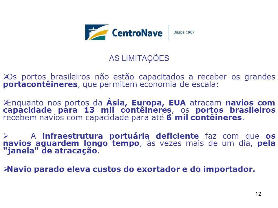 AS LIMITAÇÕES  Os portos brasileiros não estão capacitados a receber os grandes portacontêineres, que permitem economia de escala:  Enquanto nos portos da Ásia, Europa, EUA atracam navios com capacidade para 13 mil contêineres, os portos brasileiros recebem navios com capacidade para até 6 mil contêineres.