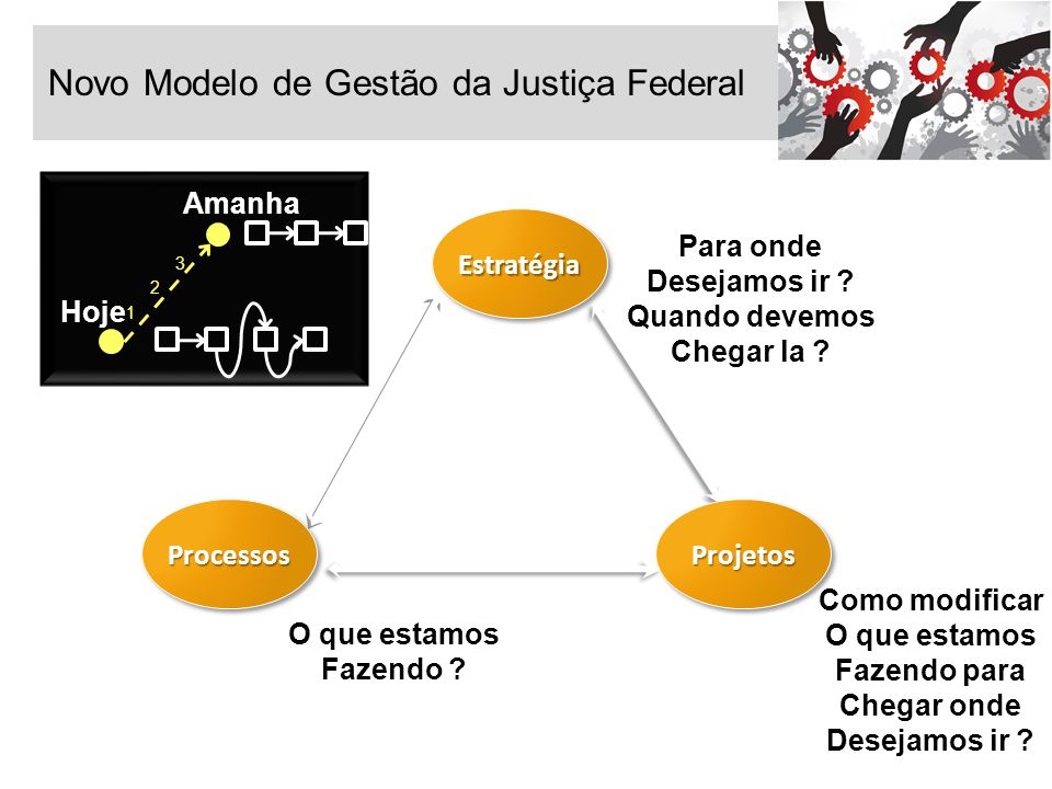 Novo Modelo de Gestão da Justiça Federal EstratégiaEstratégia ProcessosProcessos Para onde Desejamos ir ? Quando devemos Chegar la ? O que estamos Faz