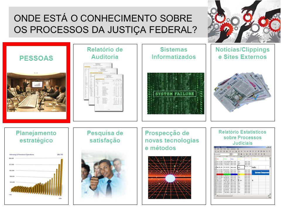 PESSOAS Relatório de Auditoria Sistemas Informatizados Notícias/Clippings e Sites Externos Planejamento estratégico Pesquisa de satisfação Prospecção