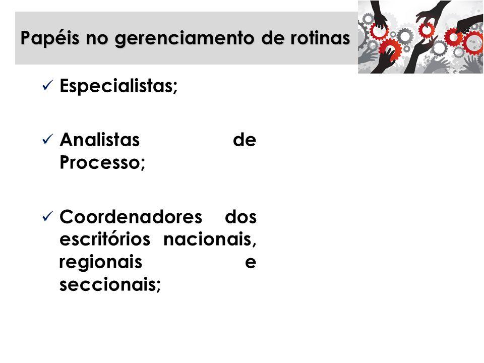 Papéis no gerenciamento de rotinas Especialistas; Analistas de Processo; Coordenadores dos escritórios nacionais, regionais e seccionais;