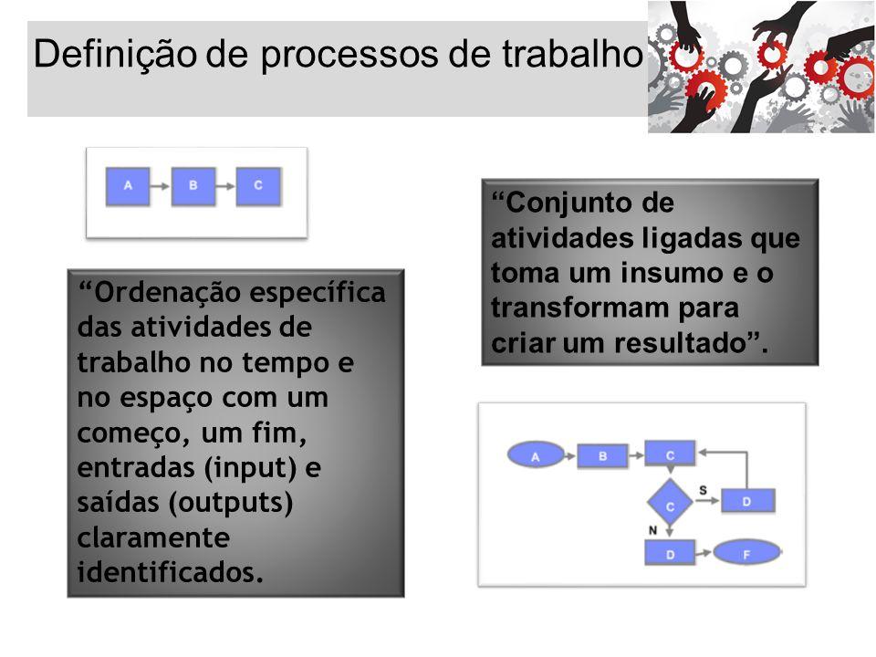 """Definição de processos de trabalho """"Ordenação específica das atividades de trabalho no tempo e no espaço com um começo, um fim, entradas (input) e saí"""