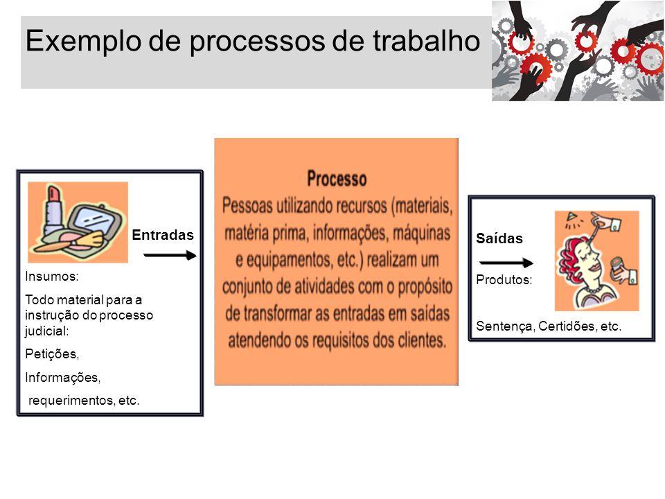 Exemplo de processos de trabalho Entradas Insumos: Todo material para a instrução do processo judicial: Petições, Informações, requerimentos, etc. Saí