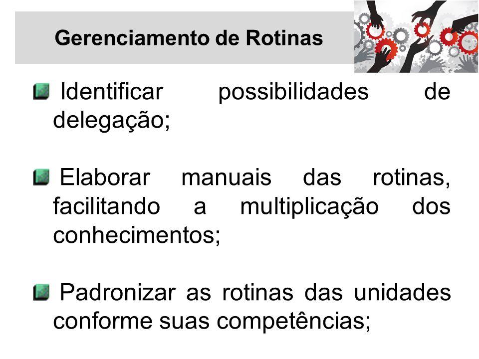 Gerenciamento de Rotinas Identificar possibilidades de delegação; Elaborar manuais das rotinas, facilitando a multiplicação dos conhecimentos; Padroni