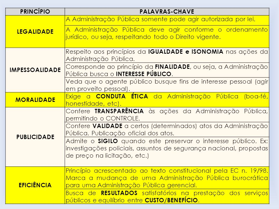 PRINCÍPIOPALAVRAS-CHAVE LEGALIDADE A Administração Pública somente pode agir autorizada por lei.