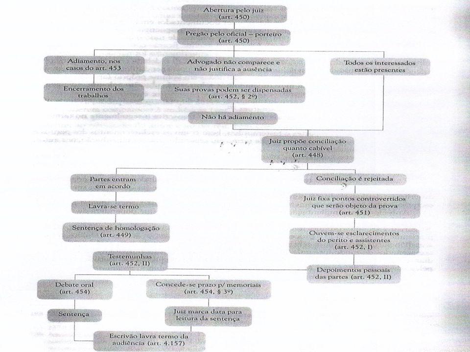 3.3 - Conversão do julgamento em diligência - Pode determinar a produção de novas provas - Respeitar o contraditório - Não tem previsão expressa no CDC - Poder instrutório do juiz (art.130, CPC) 3.4 - Documentação da Audiência - Arts.