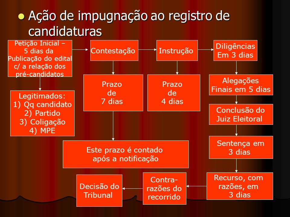 Ação de impugnação ao registro de candidaturas Ação de impugnação ao registro de candidaturas Petição Inicial – 5 dias da Publicação do edital c/ a re