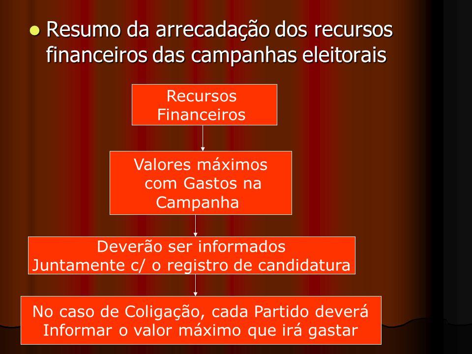 Resumo da arrecadação dos recursos financeiros das campanhas eleitorais Resumo da arrecadação dos recursos financeiros das campanhas eleitorais Recurs