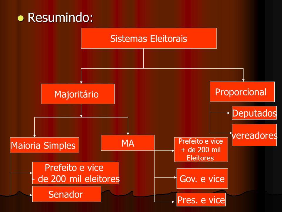 Resumindo: Resumindo: Sistemas Eleitorais Majoritário Maioria Simples MA Prefeito e vice - de 200 mil eleitores Senador Proporcional Prefeito e vice +
