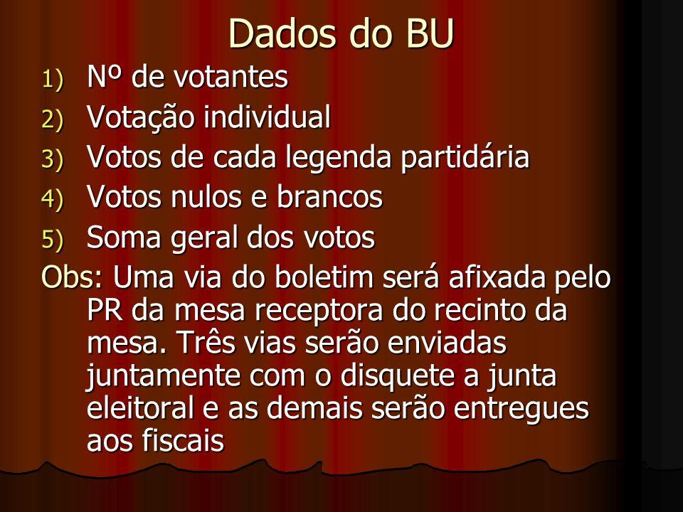 Dados do BU 1) Nº de votantes 2) Votação individual 3) Votos de cada legenda partidária 4) Votos nulos e brancos 5) Soma geral dos votos Obs: Uma via