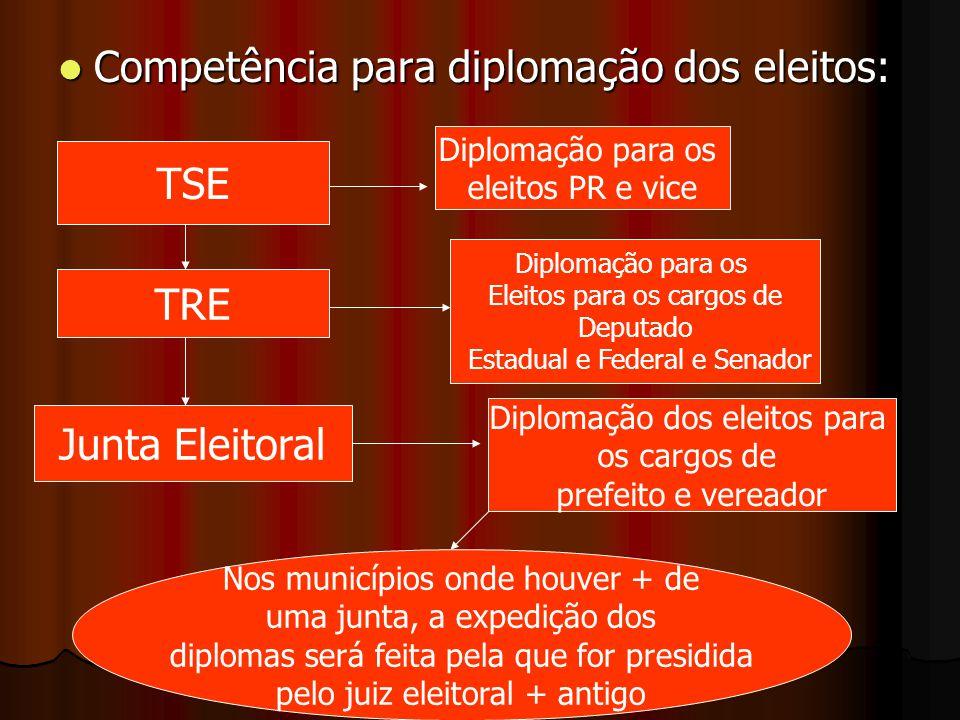 Competência para diplomação dos eleitos: Competência para diplomação dos eleitos: TSE Diplomação para os eleitos PR e vice TRE Junta Eleitoral Diploma