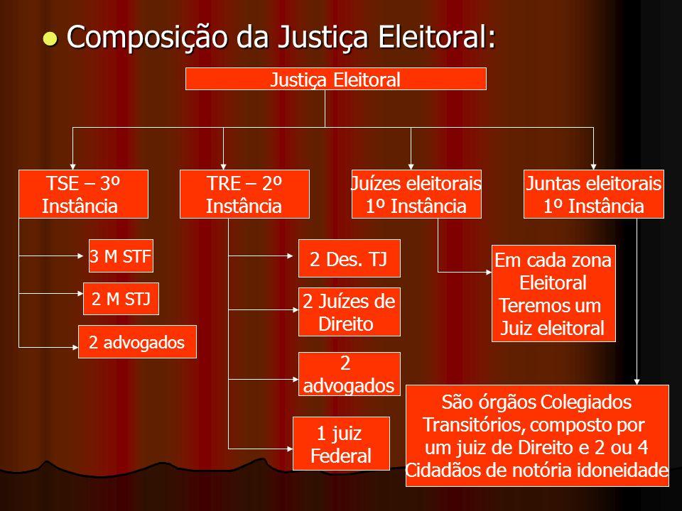 Composição da Justiça Eleitoral: Composição da Justiça Eleitoral: Justiça Eleitoral TSE – 3º Instância TRE – 2º Instância Juízes eleitorais 1º Instânc