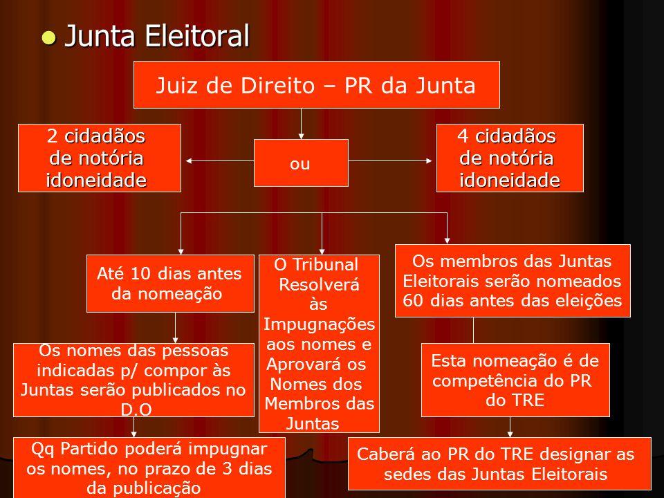 Junta Eleitoral Junta Eleitoral Juiz de Direito – PR da Junta ou cidadãos 4 cidadãos de notória idoneidade cidadãos 2 cidadãos de notória idoneidade O
