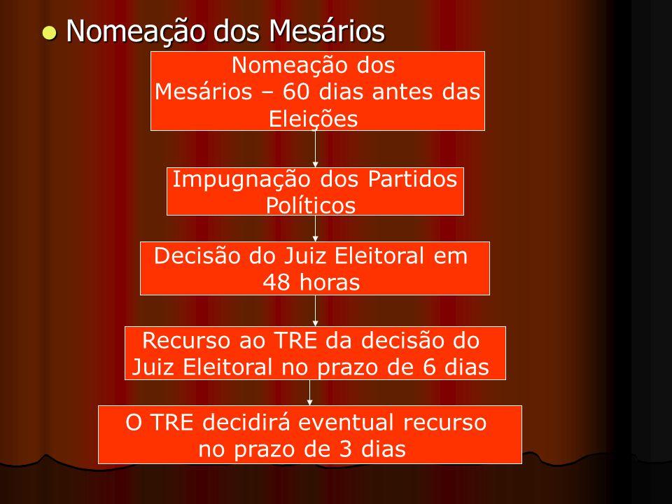 Nomeação dos Mesários Nomeação dos Mesários Nomeação dos Mesários – 60 dias antes das Eleições Impugnação dos Partidos Políticos Decisão do Juiz Eleit
