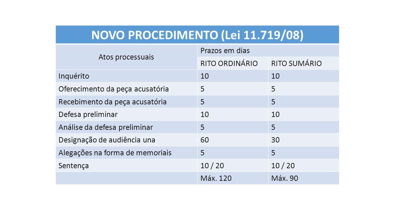 NOVO PROCEDIMENTO (Lei 11.719/08) Atos processuais Prazos em dias RITO ORDINÁRIORITO SUMÁRIO Inquérito 10 Oferecimento da peça acusatória 55 Recebimento da peça acusatória 55 Defesa preliminar 10 Análise da defesa preliminar 55 Designação de audiência una 6030 Alegações na forma de memoriais 55 Sentença 10 / 20 Máx.