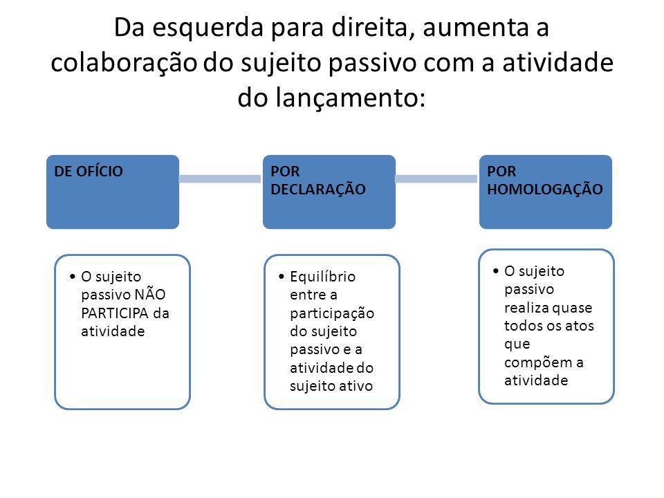 Da esquerda para direita, aumenta a colaboração do sujeito passivo com a atividade do lançamento: DE OFÍCIO O sujeito passivo NÃO PARTICIPA da ativida