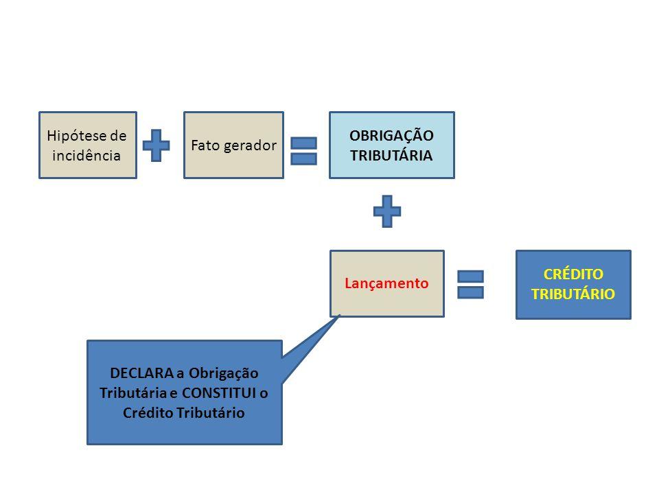 Hipótese de incidência Fato gerador OBRIGAÇÃO TRIBUTÁRIA Lançamento CRÉDITO TRIBUTÁRIO DECLARA a Obrigação Tributária e CONSTITUI o Crédito Tributário
