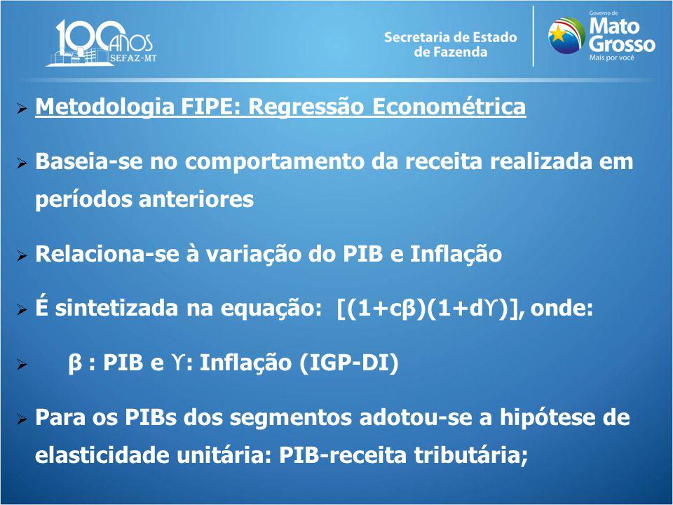  Metodologia FIPE: Regressão Econométrica  Baseia-se no comportamento da receita realizada em períodos anteriores  Relaciona-se à variação do PIB e