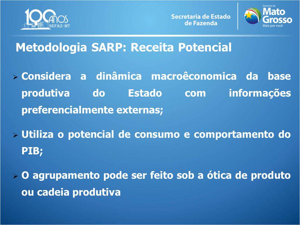  Considera a dinâmica macroêconomica da base produtiva do Estado com informações preferencialmente externas;  Utiliza o potencial de consumo e compo
