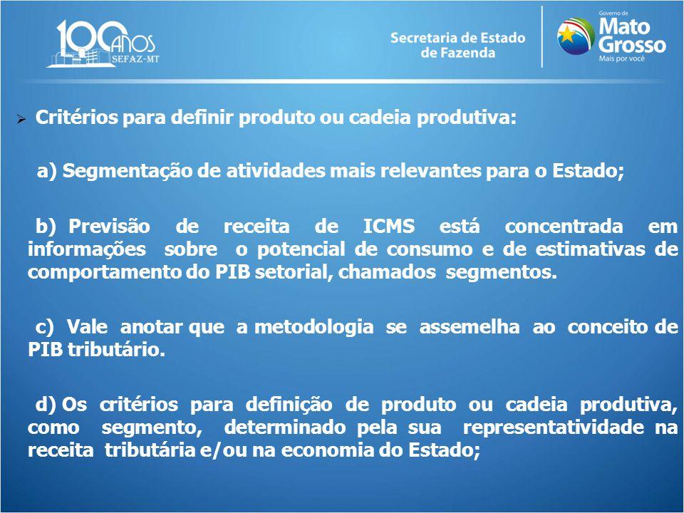  Critérios para definir produto ou cadeia produtiva: a) Segmentação de atividades mais relevantes para o Estado; b) Previsão de receita de ICMS está
