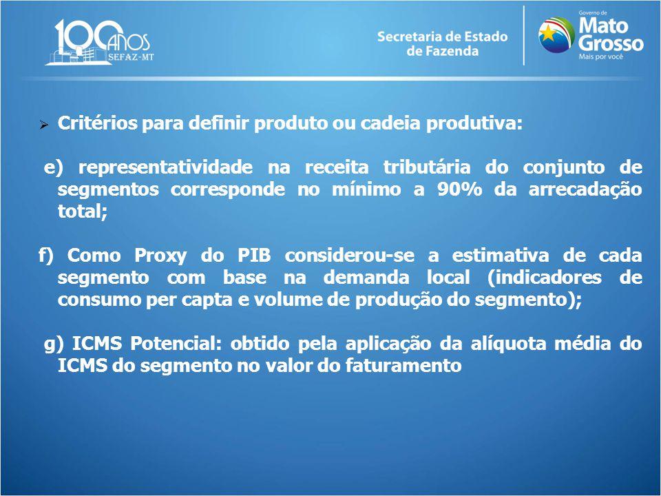  Critérios para definir produto ou cadeia produtiva: e) representatividade na receita tributária do conjunto de segmentos corresponde no mínimo a 90%
