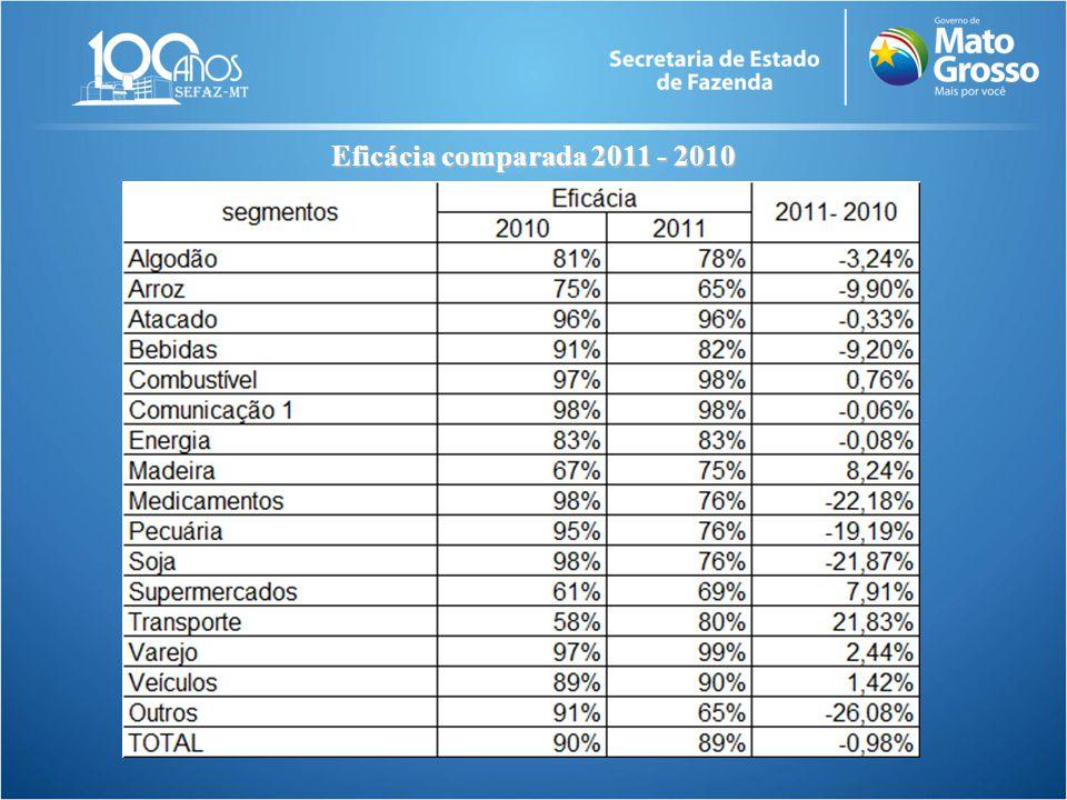 Eficácia comparada 2011 - 2010