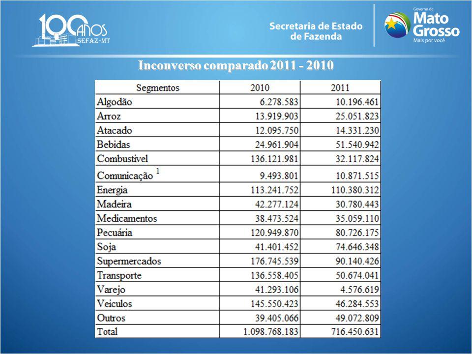Inconverso comparado 2011 - 2010