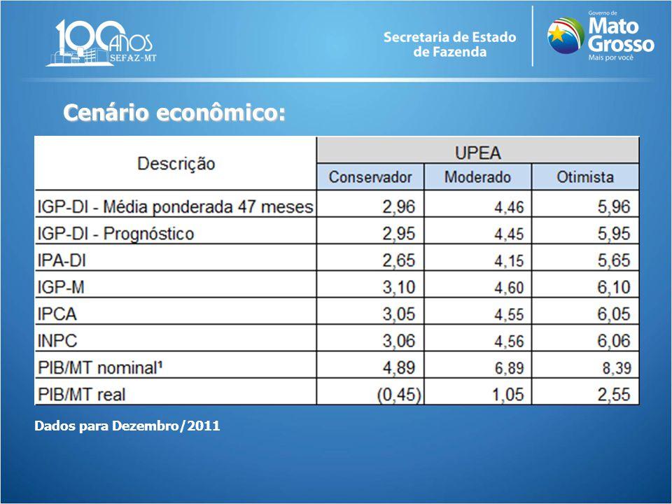 Cenário econômico: Dados para Dezembro/2011