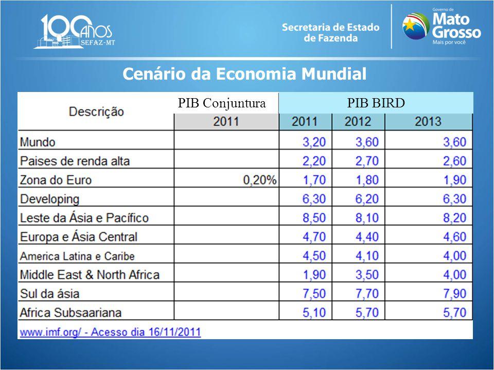 Cenário da Economia Mundial PIB ConjunturaPIB BIRD