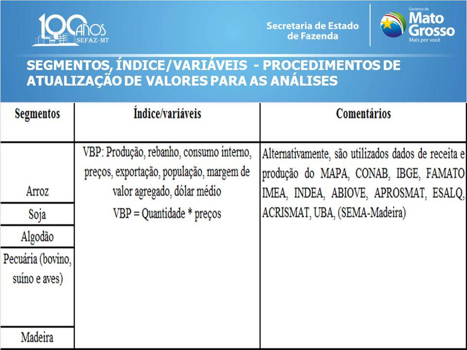 SEGMENTOS, ÍNDICE/VARIÁVEIS - PROCEDIMENTOS DE ATUALIZAÇÃO DE VALORES PARA AS ANÁLISES